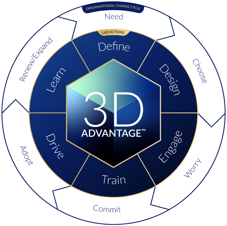 Impartas 3D Advantage Model