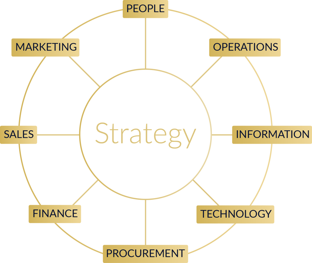 Business Acumen - strategy