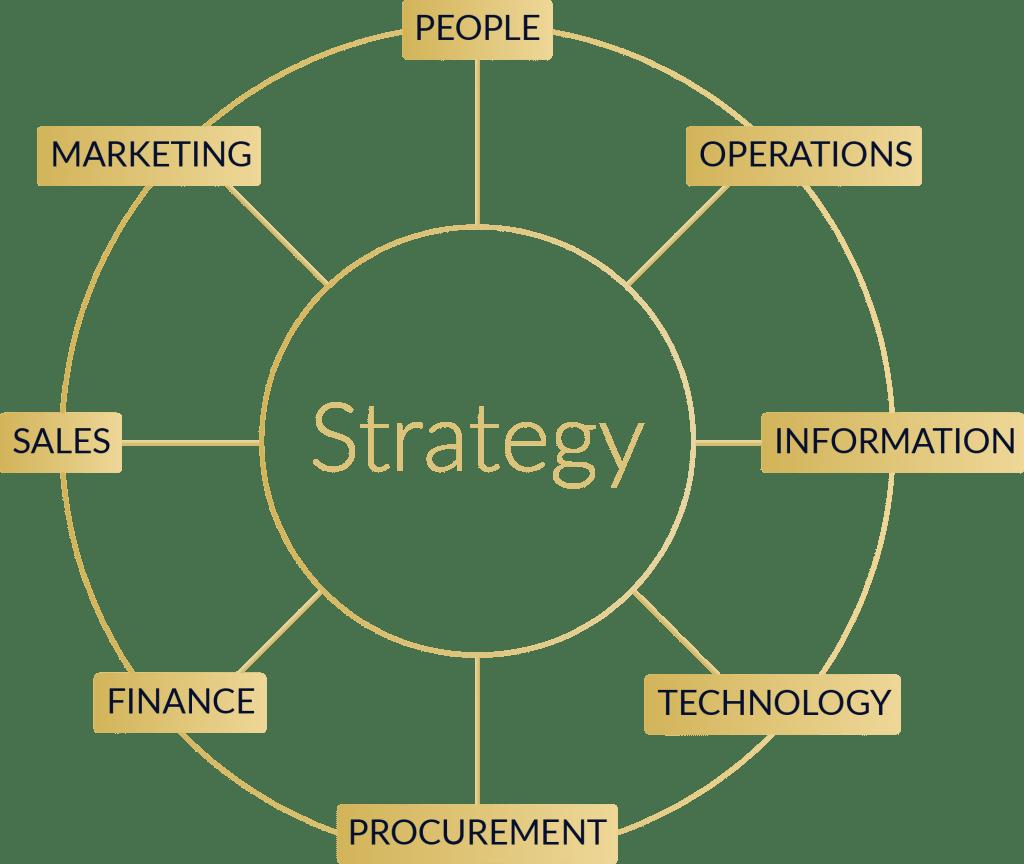 Business Acumen - strategy
