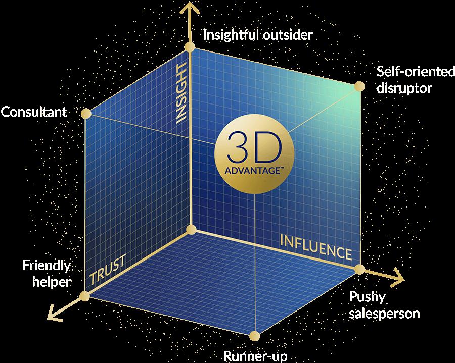 3D Advantage Model